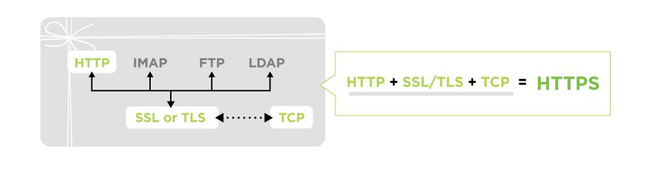 O que é HTTPS e SSL